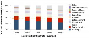 Household spending chart