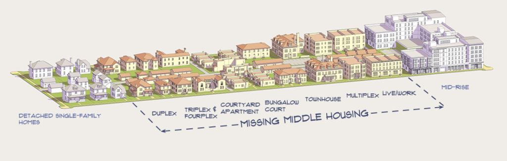Missing Middle Housing Types