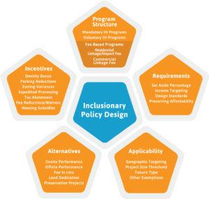 Inclusionary Policy Design