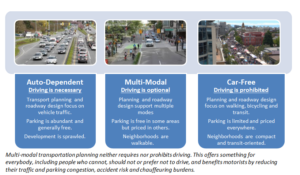 Multi-modal transportation planning neither requires nor prohibits driving. This offers something for everybody, including people who cannot, should not or prefer not to drive, and benefits motorists by reducing their traffic and parking congestion, accident risk and chauffeuring burdens.